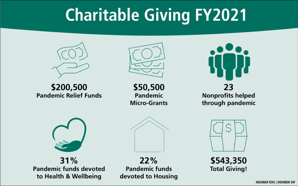 The Bank's Charitable Giving for FY2021 was more than $500,000